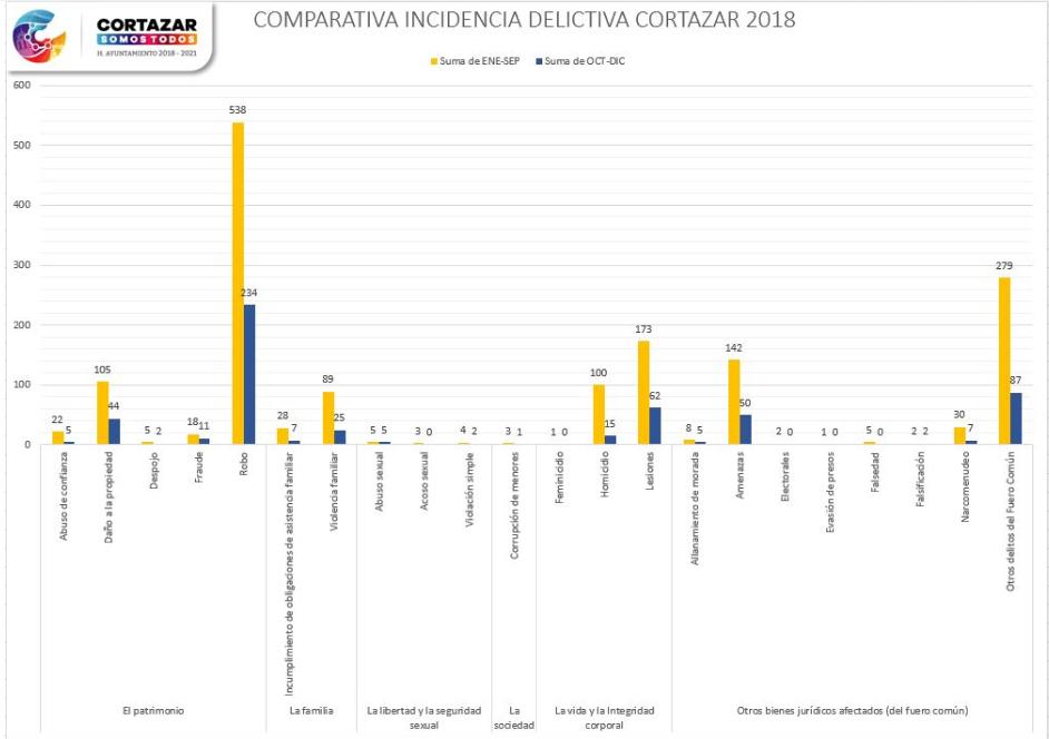 DISMINUYEN DELITOS EN CORTAZAR UN 64% EN EL ÚLTIMO TRIMESTRE DE 2018